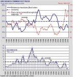 tasas de la fed y precio ycomodities