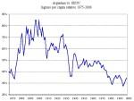 Ingreso per cápita relativo 1875-2006ARG-US