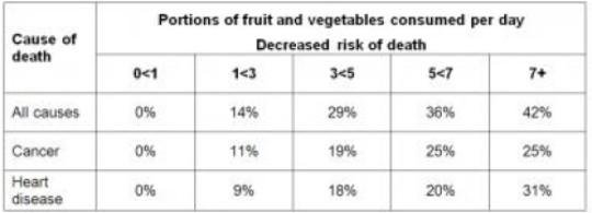 efecto fruta y verdura y salud
