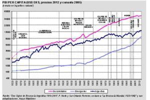 PBI x capita 1810-2010 EEUU-Arg-Emergentes